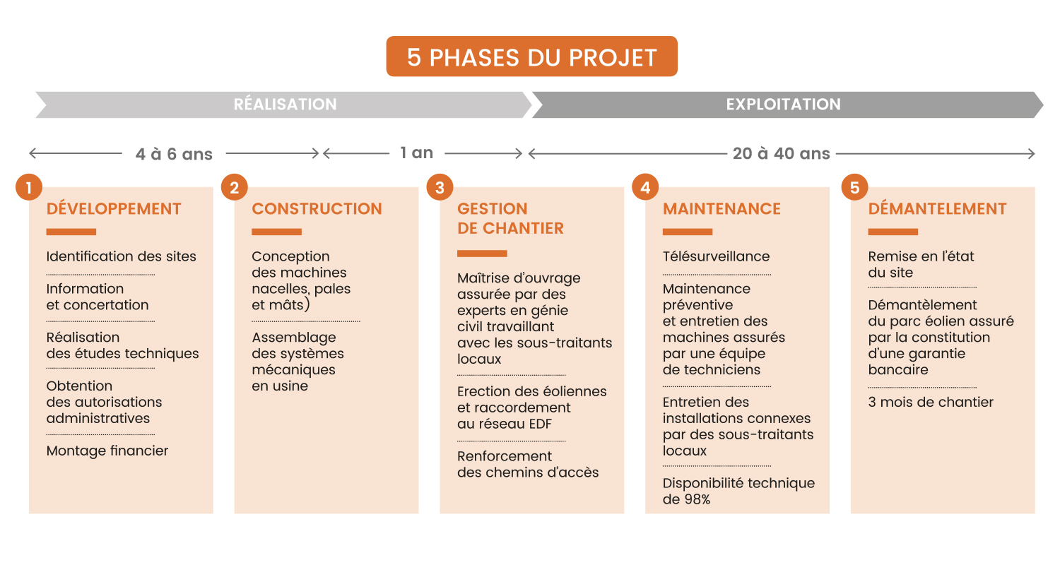 visuels-zoom-tableau-phases-projet